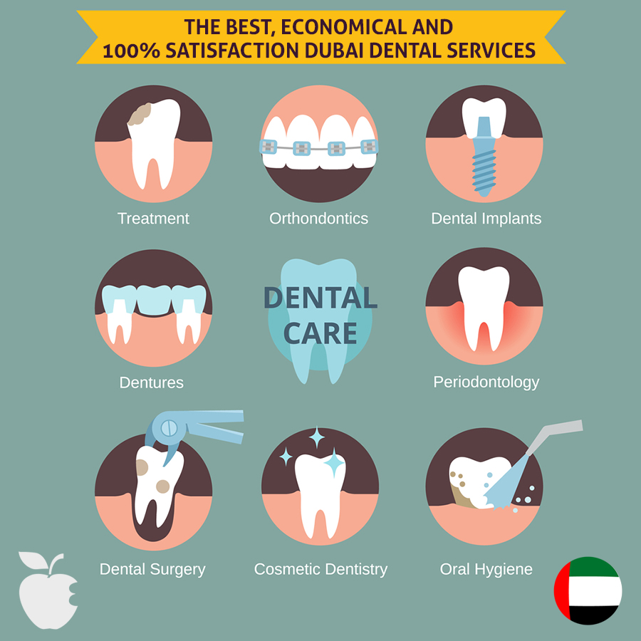 The Best, Economical and 100% Satisfaction Dubai Dental Services