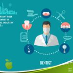 The Important Role of the Dentist in the Dental Industry of Dubai