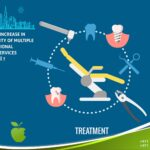 Greater Increase in Popularity of Multiple International Dental Services in Dubai